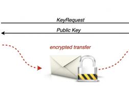 Sicheren autonome Verschlüsselung, z.B. für Emails